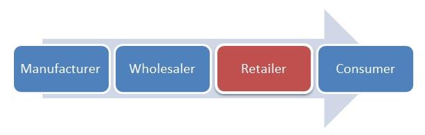 wholesale-model